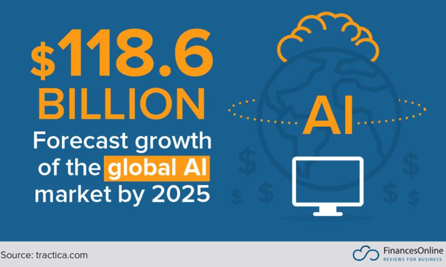 50+ Vital Artificial Intelligence Statistics: 2019 Data Analysis & Market Share