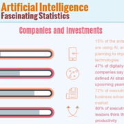 Fascinating Statistics about Artificial Intelligence